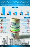 الأردنيون أول المستثمرين عربيا في أبو ظبي