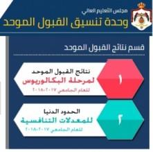 رابط .. اعلان نتائج القبول الموحد للجامعات