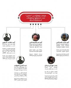 معلومات استخباراتية أردنية قادت للقضاء على عدد من ارهابيي داعش