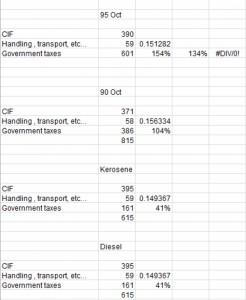 خبير اقتصادي: ضرائب المحروقات تصل الى 154%