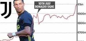 رونالدو يرفع قيمة يوفنتوس إلى مستوى تاريخي!