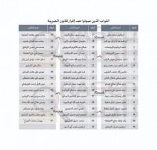 47 نائبا صوتوا ضد قانون الضريبة (اسماء)