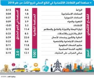 تقرير حكومي: تراجع معظم المؤشرات الاقتصادية الرئيسية في 2018