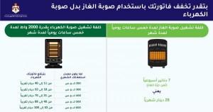 الطاقة: مدفأة الكهرباء ترفع الفاتورة من 11 الى 108 دنانير