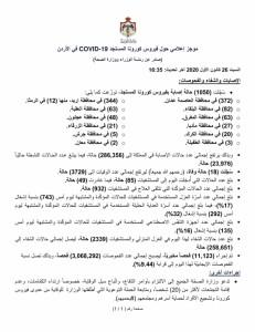 18 وفاة و1050 إصابة جديدة بفيروس كورونا في الاردن