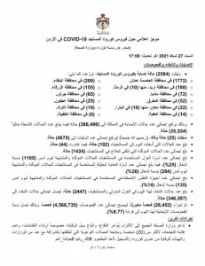 25 وفاة و2584 إصابة جديدة بفيروس كورونا في الاردن