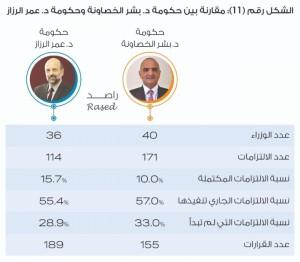 40 وزيراً شكلوا حكومة الخصاونة خلال 6 أشهر
