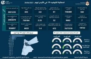 7 وفيات و502 إصابة كورونا جديدة في الأردن