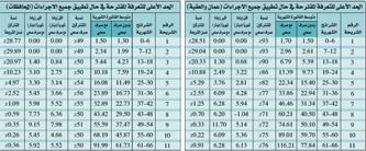 زيادة اثمان المياه تتراوح بين 0.6 الى 11 دينارا