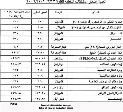 تعديل اسعار المشتقات النفطية غدا الجمعة