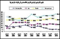استطلاع: 45.2% من الاردنيين يصفون الوضع الاقتصادي الحالي بالسيئ جدا