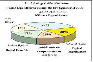 تراجع الدعم الحكومي للمواد التموينية 89% للربع الاول من العام الحالي