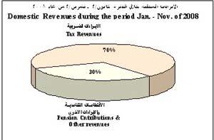 617 مليون دينار العجز في الموازنة العامة بعد المساعدات