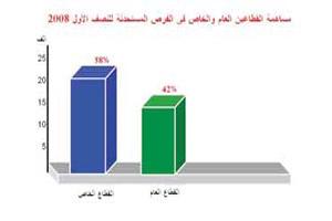 الأردنيات يستحوذن على 19% من الفرص المستحدثة و65% من الوظائف لذوي الثانوي فما دون